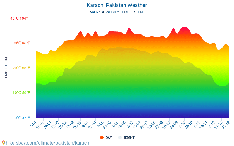 Karachi - Average Monthly temperatures and weather 2015 - 2019 Average temperature in Karachi over the years. Average Weather in Karachi, Pakistan.