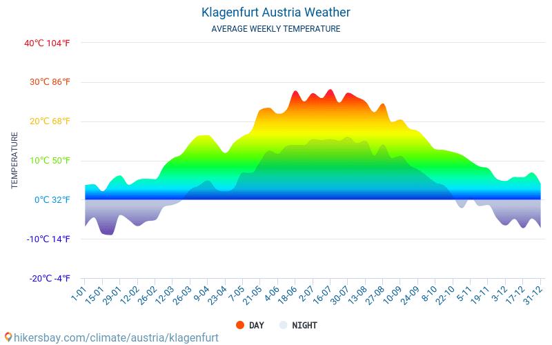 Klagenfurt am Wörthersee - Średnie miesięczne temperatury i pogoda 2015 - 2019 Średnie temperatury w Klagenfurt w ubiegłych latach. Historyczna średnia pogoda w Klagenfurt, Austria.