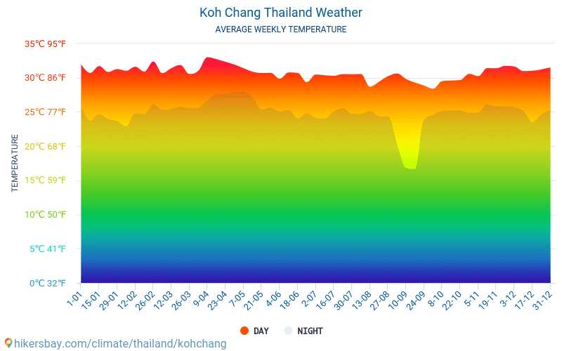 Koh Chang - Average Monthly temperatures and weather 2015 - 2018 Average temperature in Koh Chang over the years. Average Weather in Koh Chang, Thailand.