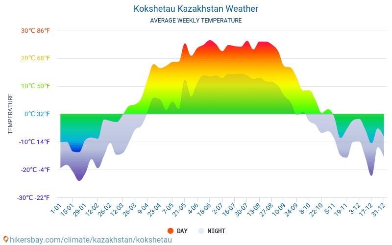 Kökşetaw - Clima e temperature medie mensili 2015 - 2019 Temperatura media in Kökşetaw nel corso degli anni. Tempo medio a Kökşetaw, Kazakistan.
