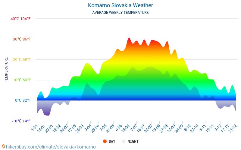 Комарно - Среднемесячные значения температуры и Погода 2015 - 2018 Средняя температура в Комарно с годами. Средняя Погода в Комарно, Словакия.