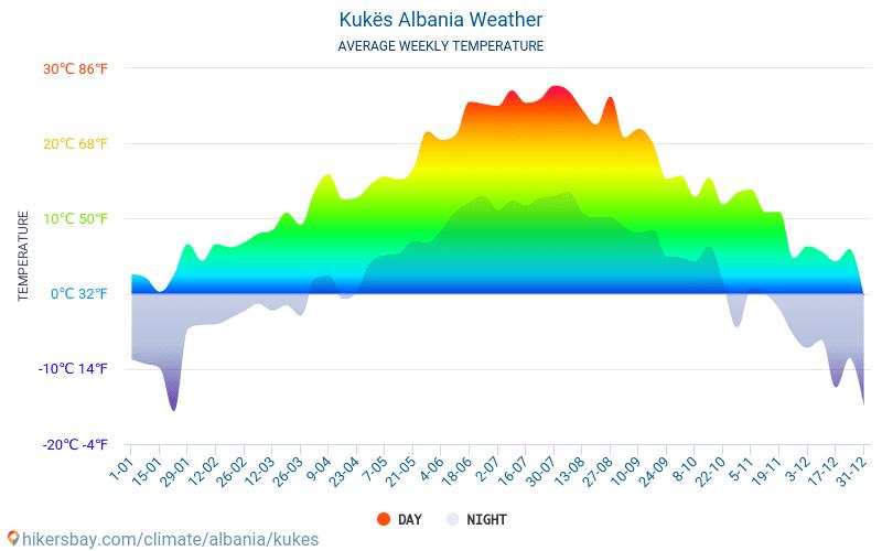 Kukës - Gennemsnitlige månedlige temperatur og vejr 2015 - 2018 Gennemsnitstemperatur i Kukës gennem årene. Gennemsnitlige vejr i Kukës, Albanien.