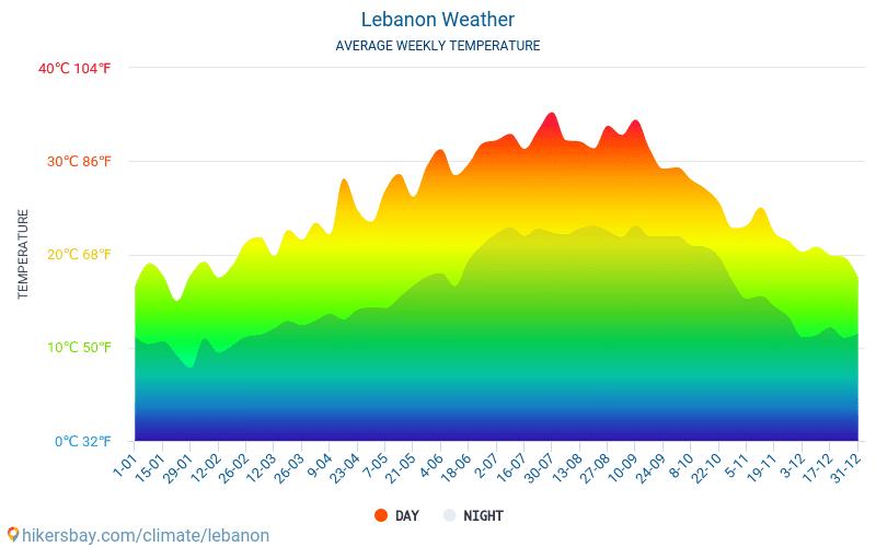 Libanon - Keskimääräiset kuukausi lämpötilat ja sää 2015 - 2019 Keskilämpötila Libanon vuoden aikana. Keskimääräinen Sää Libanon.