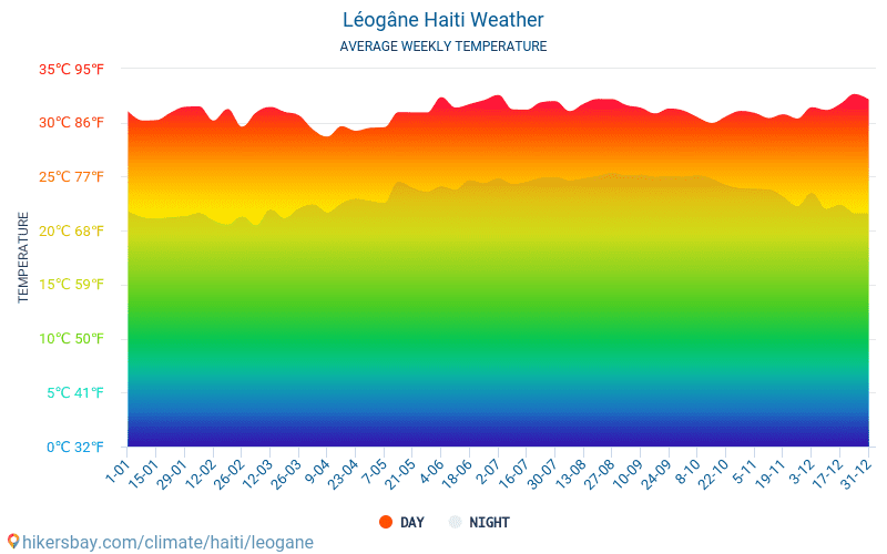 Léogâne - Average Monthly temperatures and weather 2015 - 2018 Average temperature in Léogâne over the years. Average Weather in Léogâne, Haiti.