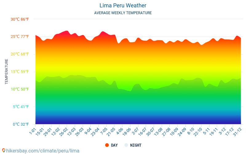Lima - Átlagos havi hőmérséklet és időjárás 2015 - 2018 Lima Átlagos hőmérséklete az évek során. Átlagos Időjárás Lima, Peru.