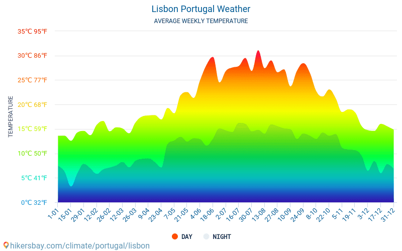 Lizbona - Średnie miesięczne temperatury i pogoda 2015 - 2018 Średnie temperatury w Lizbonie w ubiegłych latach. Historyczna średnia pogoda w Lizbonie, Portugalia.