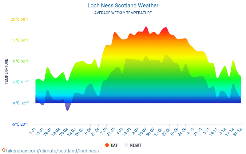 Loch Ness - Average Monthly temperatures and weather 2015 - 2018 Average temperature in Loch Ness over the years. Average Weather in Loch Ness, Scotland.