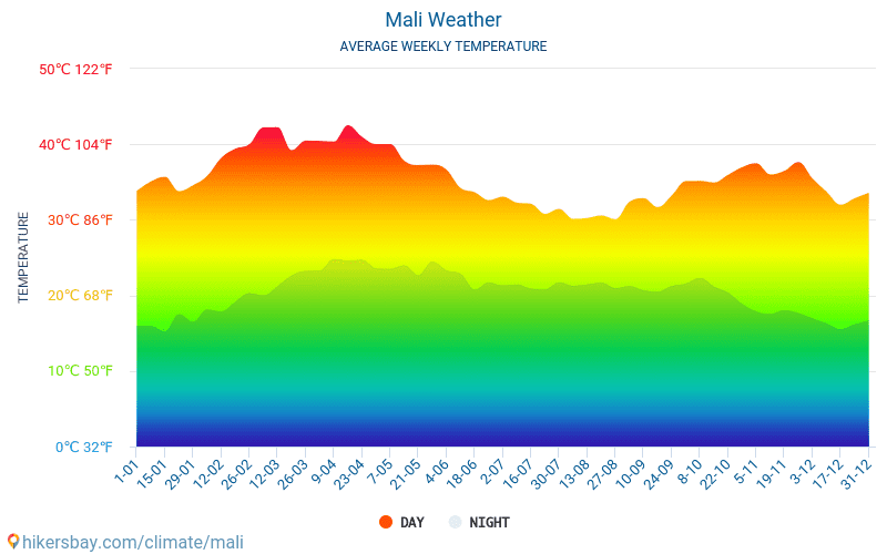 Mali - Average Monthly temperatures and weather 2015 - 2018 Average temperature in Mali over the years. Average Weather in Mali.