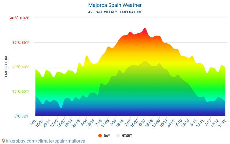 מיורקה - ממוצעי טמפרטורות חודשיים ומזג אוויר 2015 - 2018 טמפ ממוצעות מיורקה השנים. מזג האוויר הממוצע ב- מיורקה, ספרד.