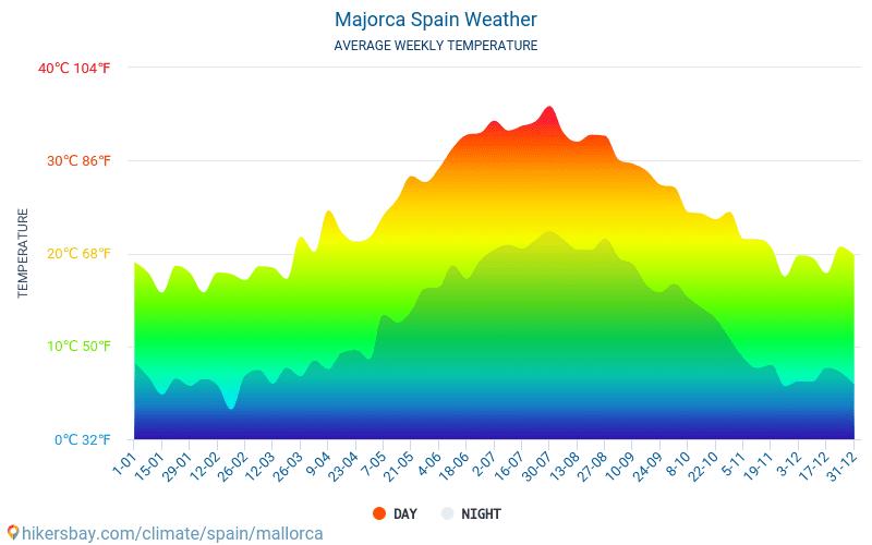 Mallorca - Monatliche Durchschnittstemperaturen und Wetter 2015 - 2018 Durchschnittliche Temperatur im Mallorca im Laufe der Jahre. Durchschnittliche Wetter in Mallorca, Spanien.