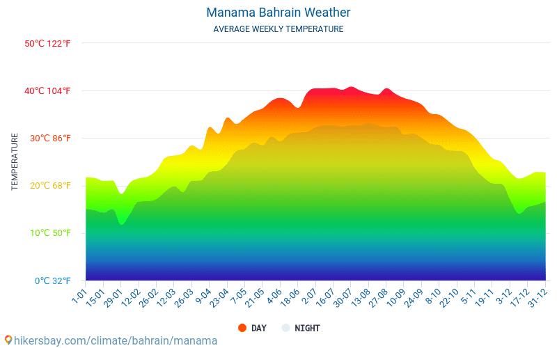 Манама - Середні щомісячні температури і погода 2015 - 2018 Середня температура в Манама протягом багатьох років. Середній Погодні в Манама, Бахрейн.
