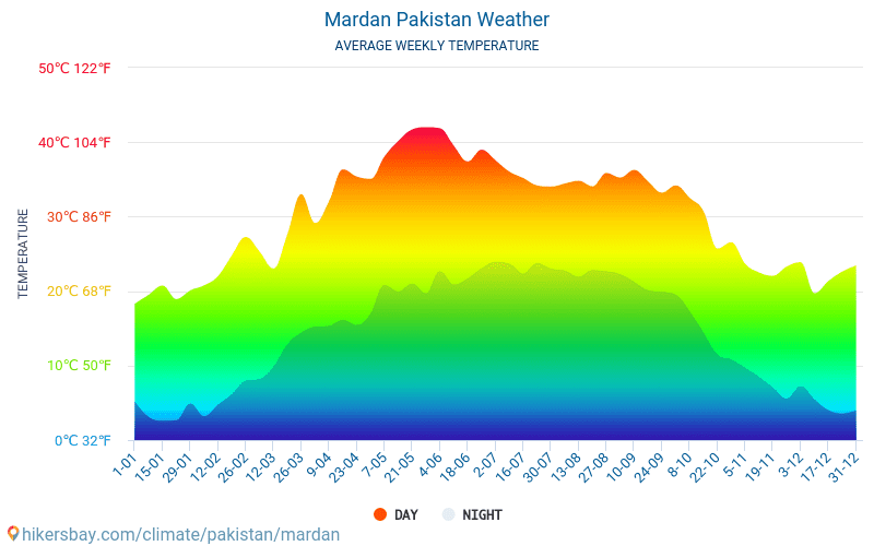 Mardan - Average Monthly temperatures and weather 2015 - 2018 Average temperature in Mardan over the years. Average Weather in Mardan, Pakistan.