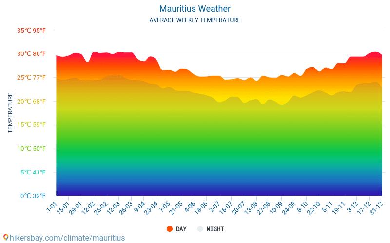 Mauritius - Gennemsnitlige månedlige temperatur og vejr 2015 - 2018 Gennemsnitstemperatur i Mauritius gennem årene. Gennemsnitlige vejr i Mauritius.
