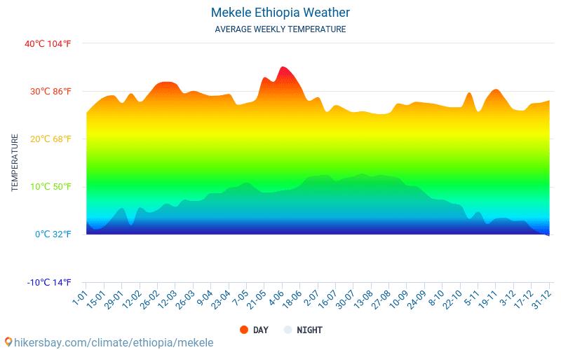 Mekele - Средните месечни температури и времето 2015 - 2018 Средната температура в Mekele през годините. Средно време в Mekele, Етиопия.