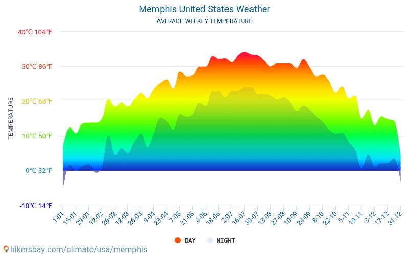 Memphis - Gjennomsnittlig månedlig temperaturen og været 2015 - 2019 Gjennomsnittstemperaturen i Memphis gjennom årene. Gjennomsnittlige været i Memphis, USA.