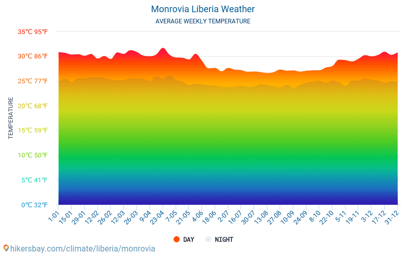 Monrovia - Average Monthly temperatures and weather 2015 - 2018 Average temperature in Monrovia over the years. Average Weather in Monrovia, Liberia.
