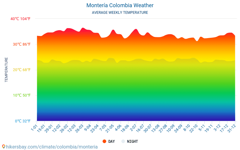 Montería - Average Monthly temperatures and weather 2015 - 2018 Average temperature in Montería over the years. Average Weather in Montería, Colombia.