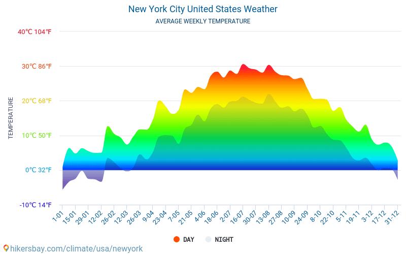 Nowy Jork - Średnie miesięczne temperatury i pogoda 2015 - 2019 Średnie temperatury w Nowym Jorku w ubiegłych latach. Historyczna średnia pogoda w Nowym Jorku, Stany Zjednoczone.