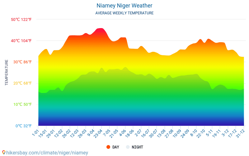 Niamey - Average Monthly temperatures and weather 2015 - 2019 Average temperature in Niamey over the years. Average Weather in Niamey, Niger.