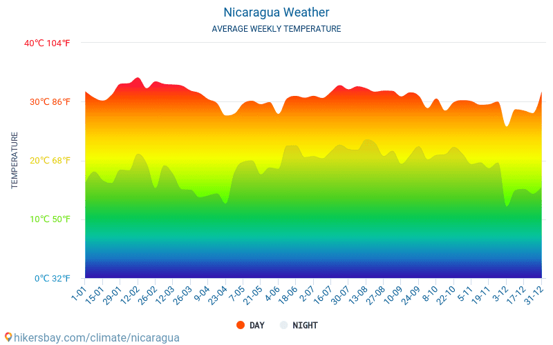 Nicaragua - Average Monthly temperatures and weather 2015 - 2018 Average temperature in Nicaragua over the years. Average Weather in Nicaragua.