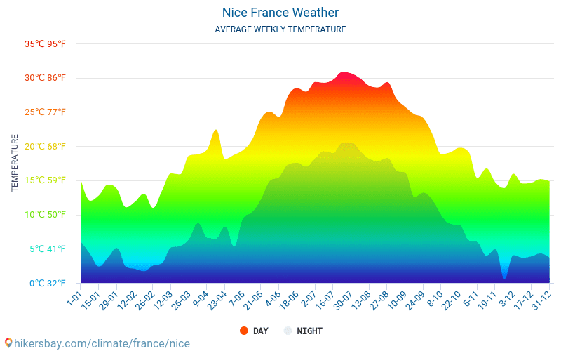 Nice - Average Monthly temperatures and weather 2015 - 2018 Average temperature in Nice over the years. Average Weather in Nice, France.