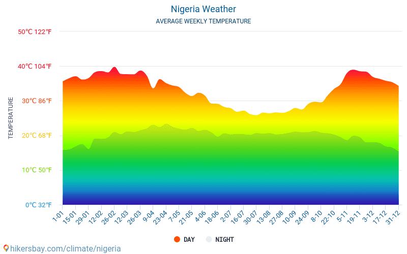نيجيريا - متوسط درجات الحرارة الشهرية والطقس 2015 - 2018 يبلغ متوسط درجة الحرارة في نيجيريا على مر السنين. متوسط حالة الطقس في نيجيريا.
