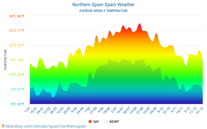 Northern Spain - Average Monthly temperatures and weather 2015 - 2019 Average temperature in Northern Spain over the years. Average Weather in Northern Spain, Spain.