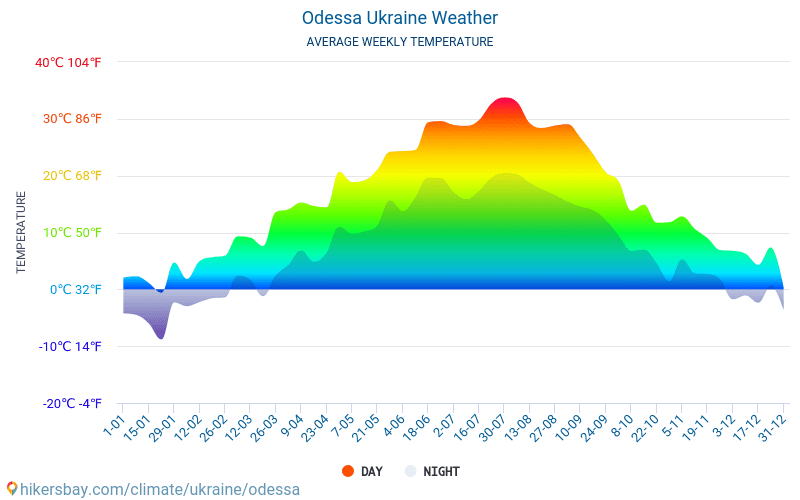 Odessa - Average Monthly temperatures and weather 2015 - 2019 Average temperature in Odessa over the years. Average Weather in Odessa, Ukraine.