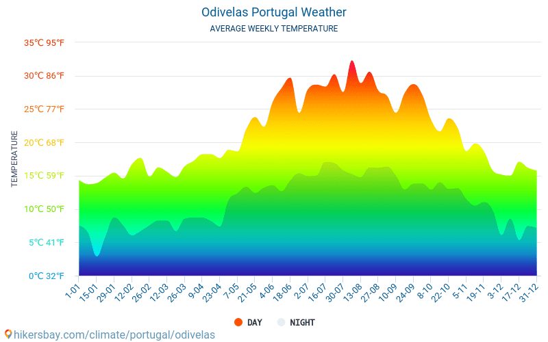 Odivelas - Average Monthly temperatures and weather 2015 - 2018 Average temperature in Odivelas over the years. Average Weather in Odivelas, Portugal.