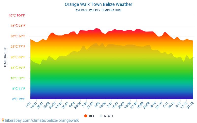 Orange Walk Town - Průměrné měsíční teploty a počasí 2015 - 2018 Průměrná teplota v Orange Walk Town v letech. Průměrné počasí v Orange Walk Town, Belize.