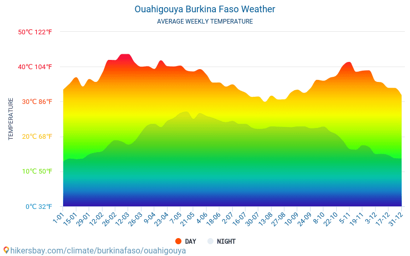 Ouahigouya - Average Monthly temperatures and weather 2015 - 2018 Average temperature in Ouahigouya over the years. Average Weather in Ouahigouya, Burkina Faso.