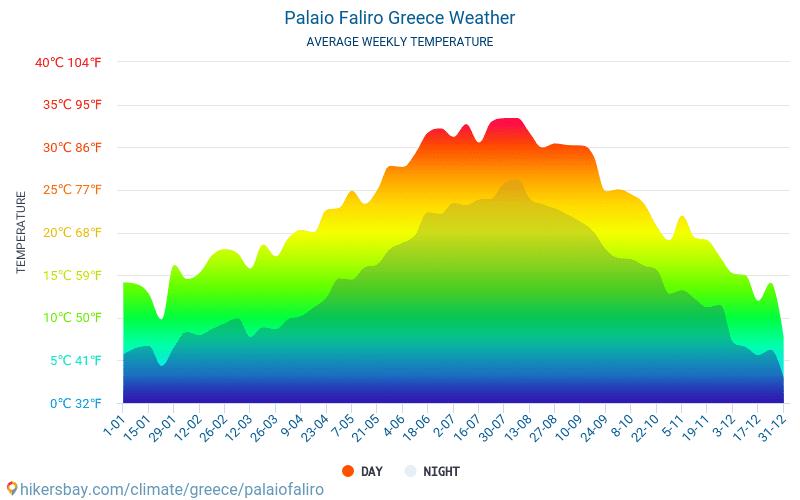 Palaio Faliro - 平均每月气温和天气 2015 - 2018 平均温度在 Palaio Faliro 多年来。 Palaio Faliro, 希腊 中的平均天气。