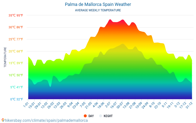 Palma de Mallorca - Average Monthly temperatures and weather 2015 - 2018 Average temperature in Palma de Mallorca over the years. Average Weather in Palma de Mallorca, Spain.