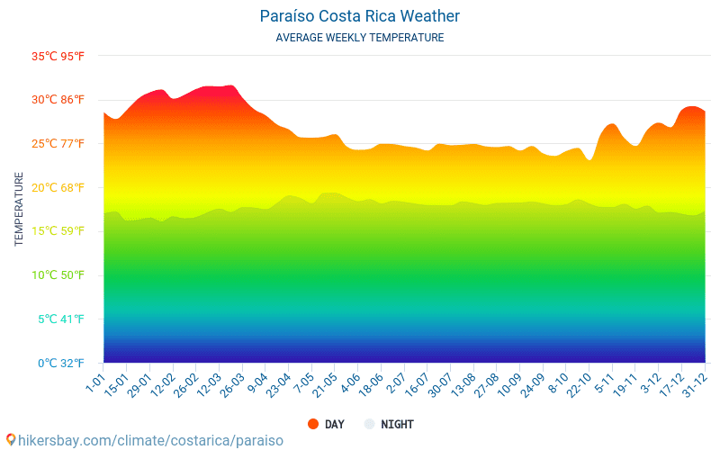 Paraíso - Average Monthly temperatures and weather 2015 - 2018 Average temperature in Paraíso over the years. Average Weather in Paraíso, Costa Rica.