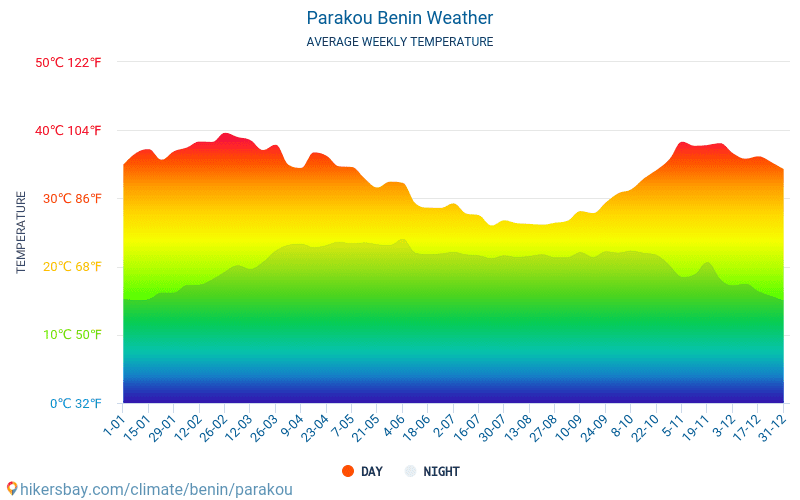 Parakou - Average Monthly temperatures and weather 2015 - 2018 Average temperature in Parakou over the years. Average Weather in Parakou, Benin.