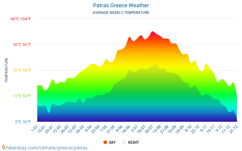 Patras - Average Monthly temperatures and weather 2015 - 2018 Average temperature in Patras over the years. Average Weather in Patras, Greece.