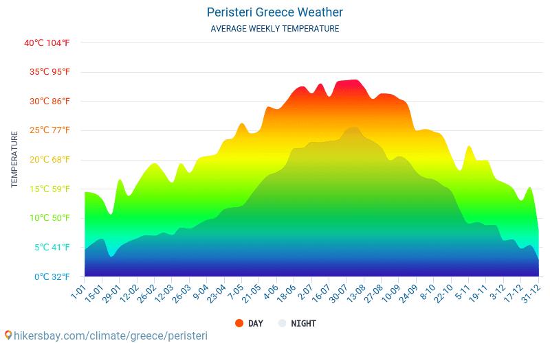 Peristeri - 毎月の平均気温と天気 2015 - 2019 長年にわたり Peristeri の平均気温。 Peristeri, ギリシャ の平均天気予報。