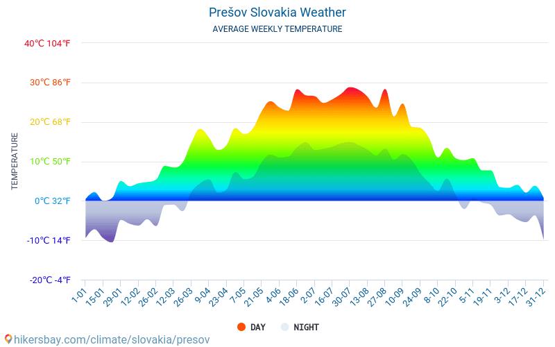 プレショフ - 毎月の平均気温と天気 2015 - 2018 長年にわたり プレショフ の平均気温。 プレショフ, スロバキア の平均天気予報。