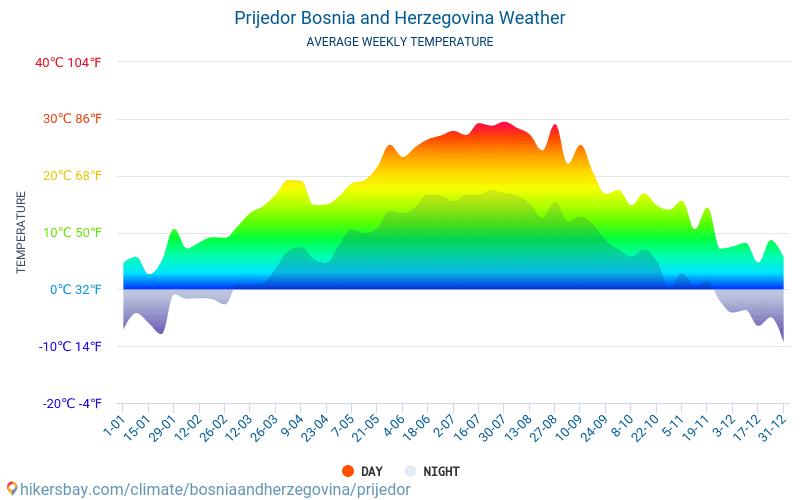 Приедор - Средните месечни температури и времето 2015 - 2018 Средната температура в Приедор през годините. Средно време в Приедор, Босна и Херцеговина.