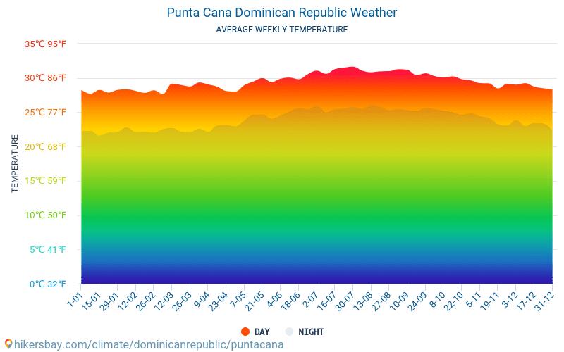 Punta Cana - Clima y temperaturas medias mensuales 2015 - 2019 Temperatura media en Punta Cana sobre los años. Tiempo promedio en Punta Cana, República Dominicana.