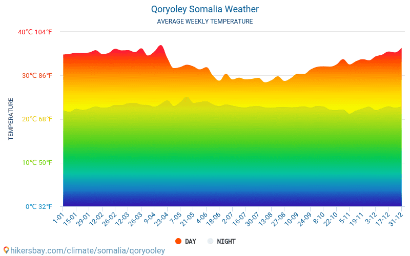 Qoryoley - Average Monthly temperatures and weather 2015 - 2018 Average temperature in Qoryoley over the years. Average Weather in Qoryoley, Somalia.