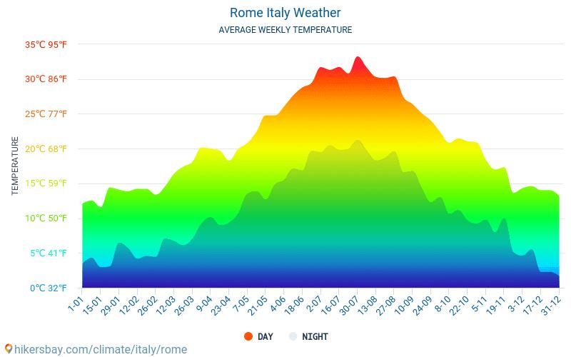 Рим - Среднемесячные значения температуры и Погода 2015 - 2018 Средняя температура в Рим с годами. Средняя Погода в Рим, Италия.
