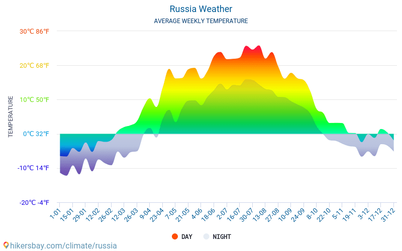 Russia - Average Monthly temperatures and weather 2015 - 2018 Average temperature in Russia over the years. Average Weather in Russia.