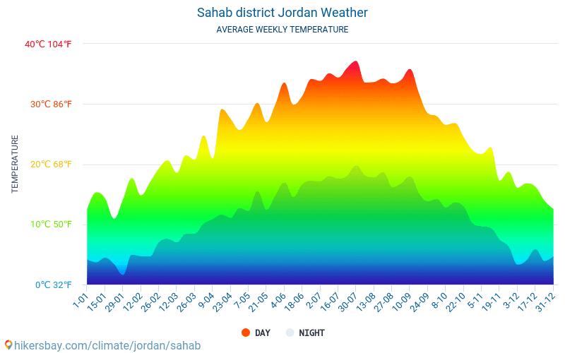 Sahab district - Average Monthly temperatures and weather 2015 - 2018 Average temperature in Sahab district over the years. Average Weather in Sahab district, Jordan.