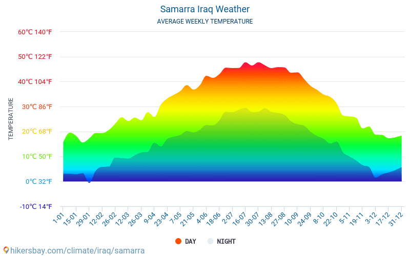 Samarra - Average Monthly temperatures and weather 2015 - 2018 Average temperature in Samarra over the years. Average Weather in Samarra, Iraq.