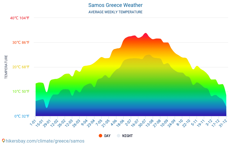 Samos - Average Monthly temperatures and weather 2015 - 2018 Average temperature in Samos over the years. Average Weather in Samos, Greece.
