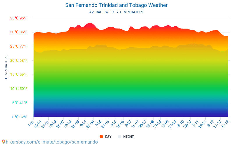 San Fernando - Average Monthly temperatures and weather 2015 - 2019 Average temperature in San Fernando over the years. Average Weather in San Fernando, Trinidad and Tobago.