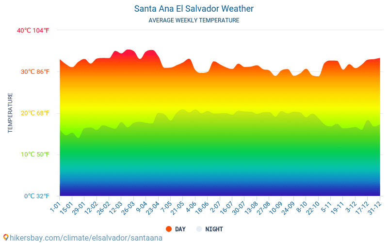 Santa Ana - Ortalama aylık sıcaklık ve hava durumu 2015 - 2018 Yıl boyunca ortalama sıcaklık Santa Ana içinde. Ortalama hava Santa Ana, El Salvador içinde.