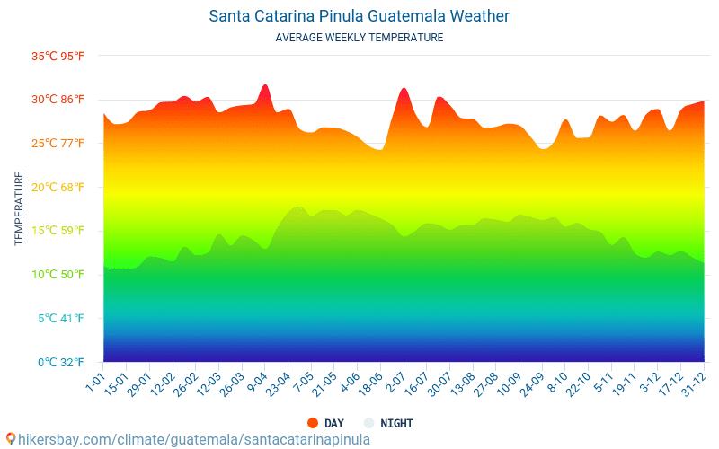 Santa Catarina Pinula - Átlagos havi hőmérséklet és időjárás 2015 - 2019 Santa Catarina Pinula Átlagos hőmérséklete az évek során. Átlagos Időjárás Santa Catarina Pinula, Guatemala.