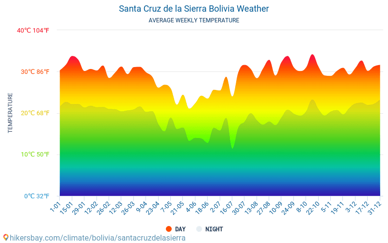 Santa Cruz de la Sierra - Average Monthly temperatures and weather 2015 - 2018 Average temperature in Santa Cruz de la Sierra over the years. Average Weather in Santa Cruz de la Sierra, Bolivia.